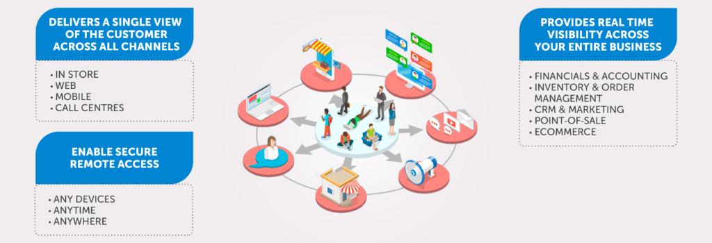 Omnichannel Retail Business