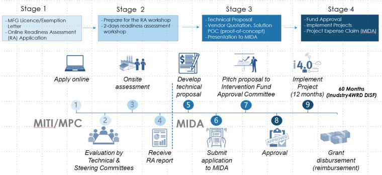 MITI Grant apply processes